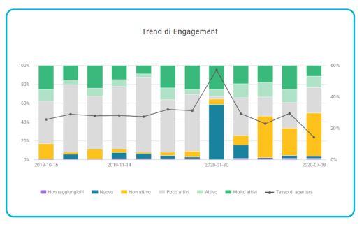 Le statistiche di engagement