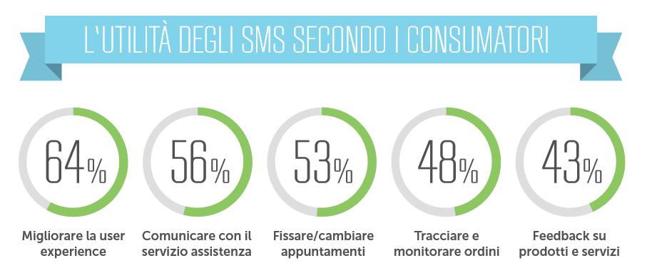 L'utilità degli SMS secondo i consumatori