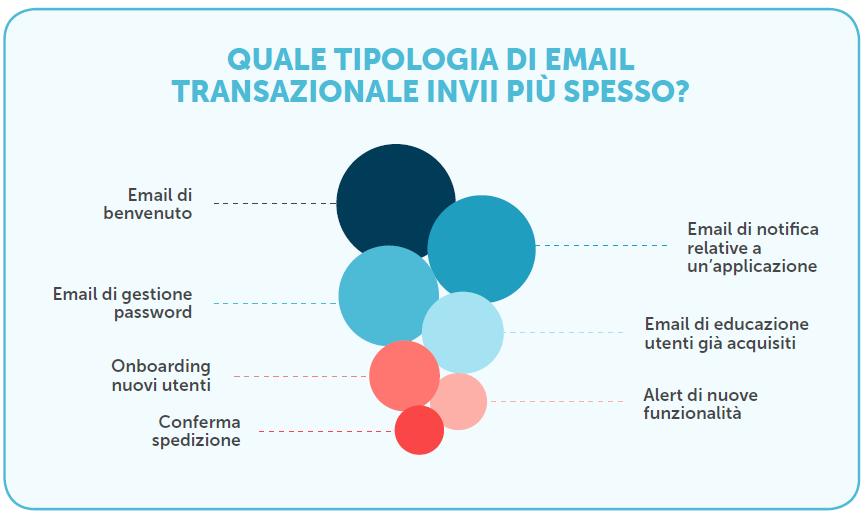 Email transazionali più inviate