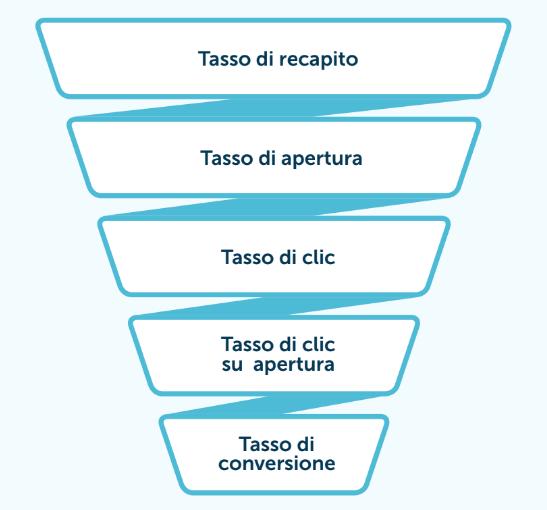 funnel KPI