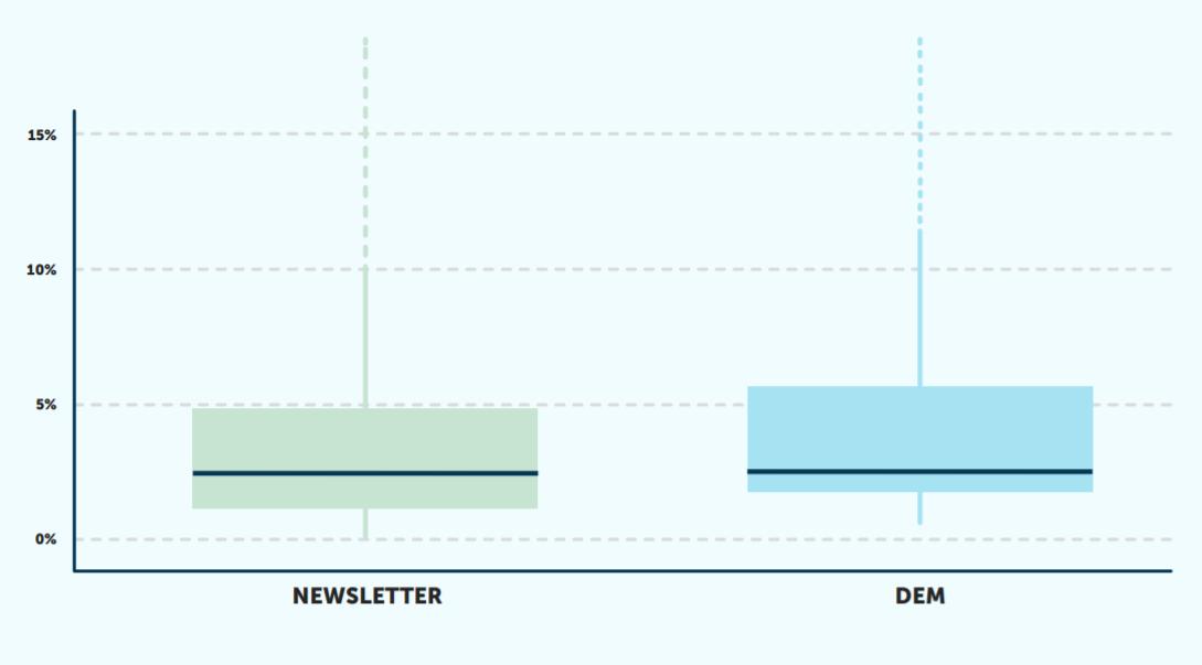 grafico nl e dem campagne di riattivazione