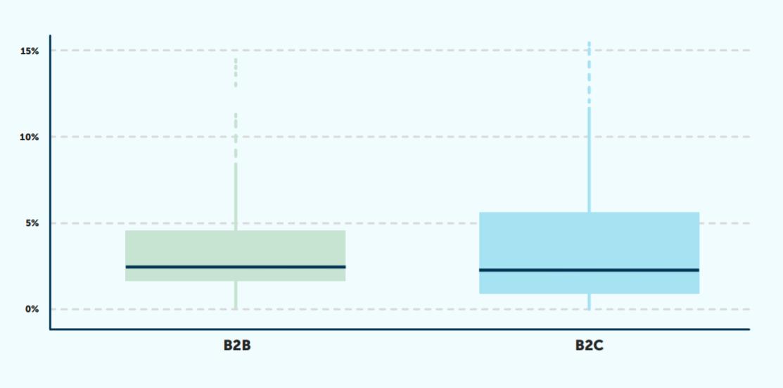 grafico b2n e b2c campagne di riattivazione