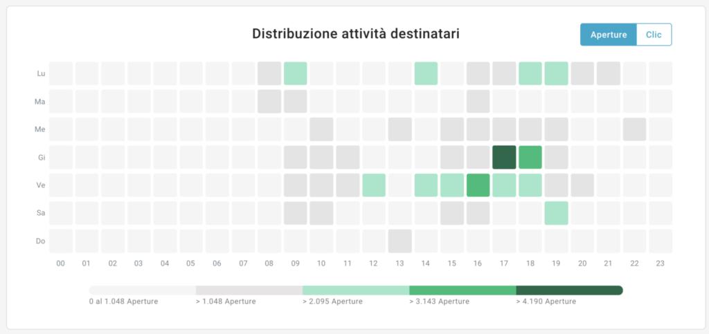 Distribuzione attività destinatari piattaforma MailUp