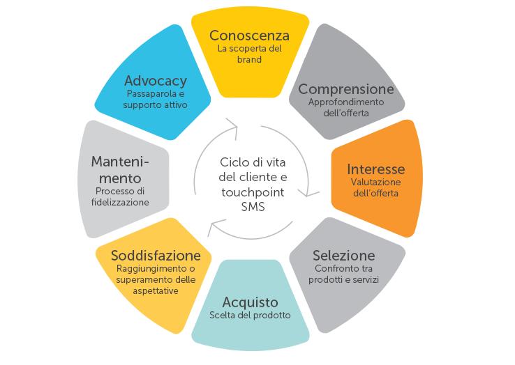 Il ciclo di vita del cliente e touchpoint SMS