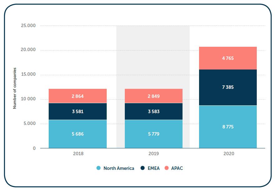 grafico crescita settore fintech